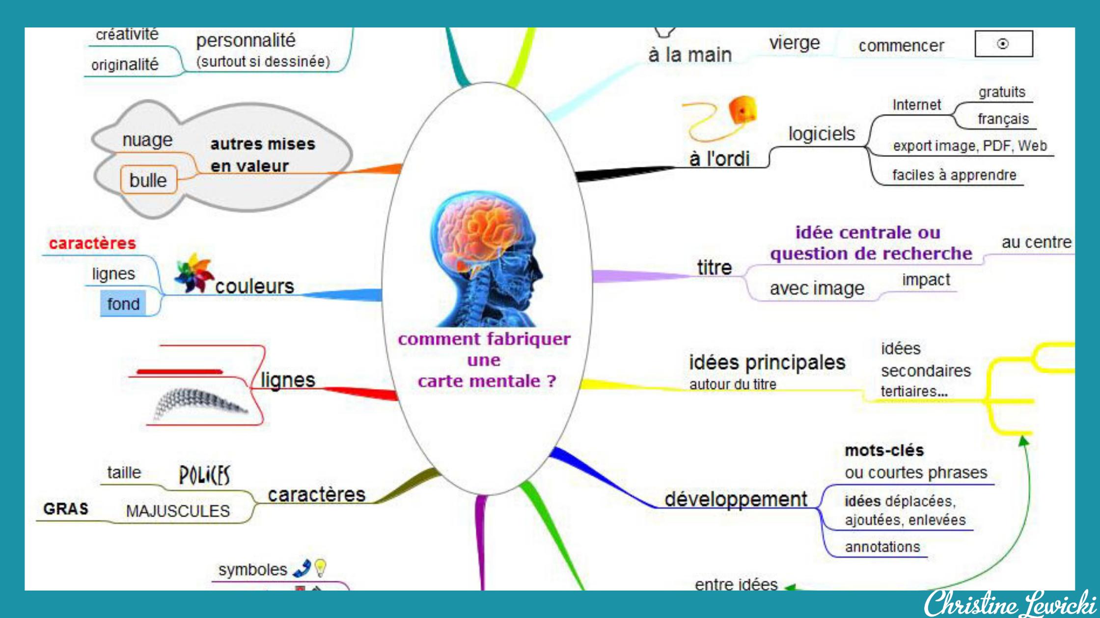 Le mindmapping